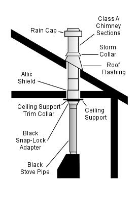 Prefab Flat Ceiling Chimney Kit Informative Diagram