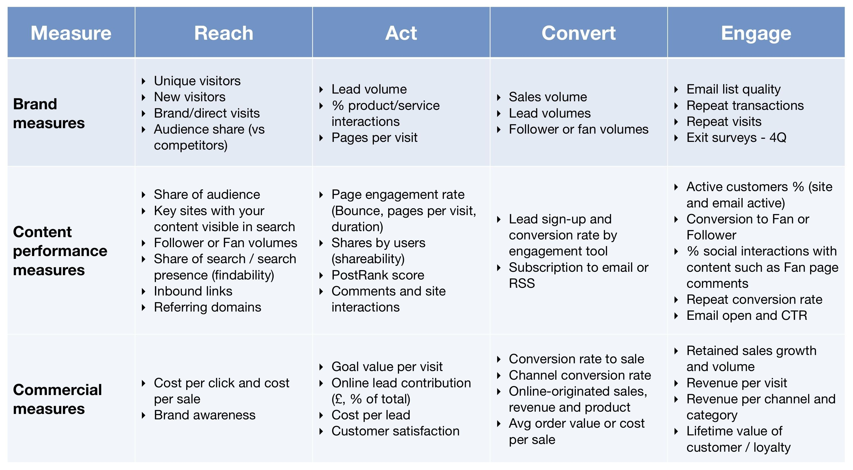 Table Kpis For Measuring Content Marketing Roi Smart Insights