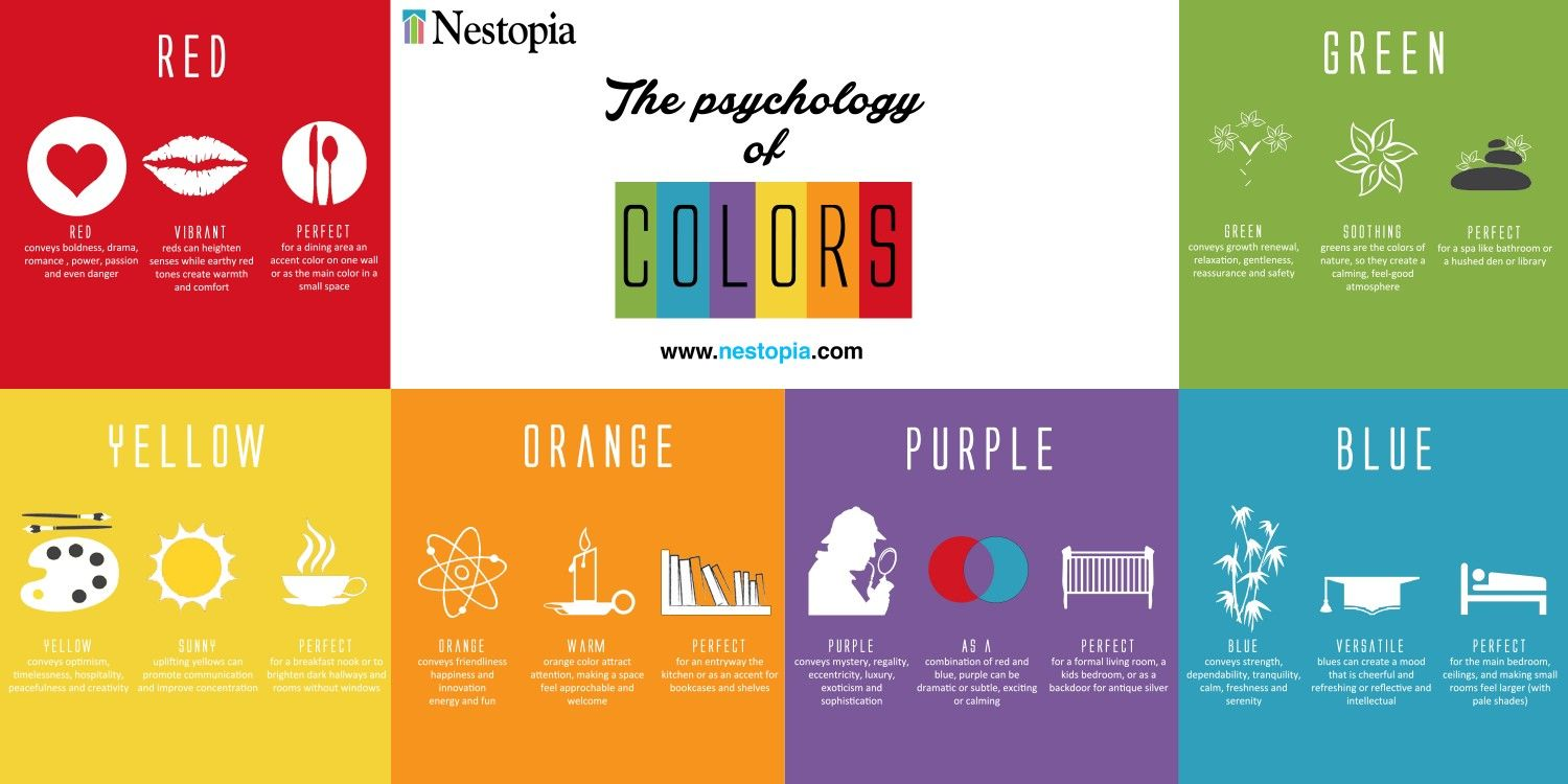 Delightful The Psychology Of Colours For Homes Infographic Design Ideas