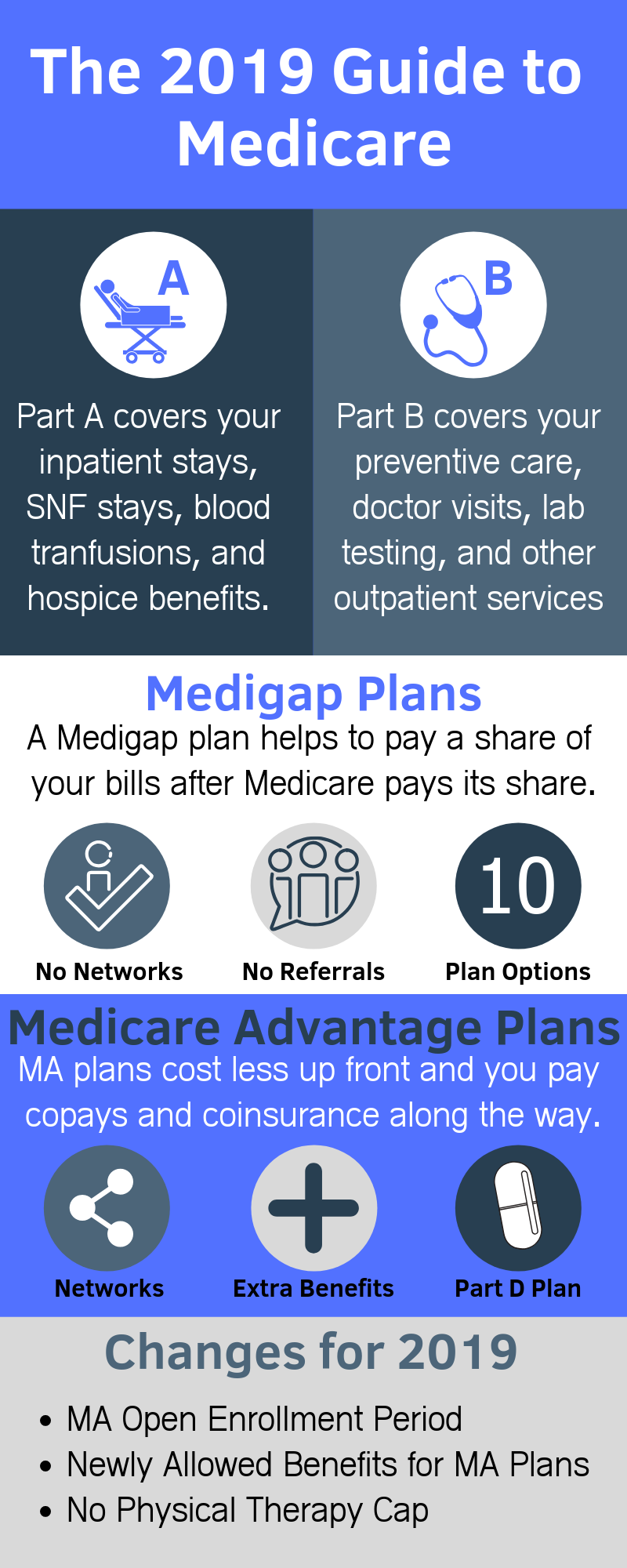 What to Expect from Medicare Advantage Plans 2019 | Medicare