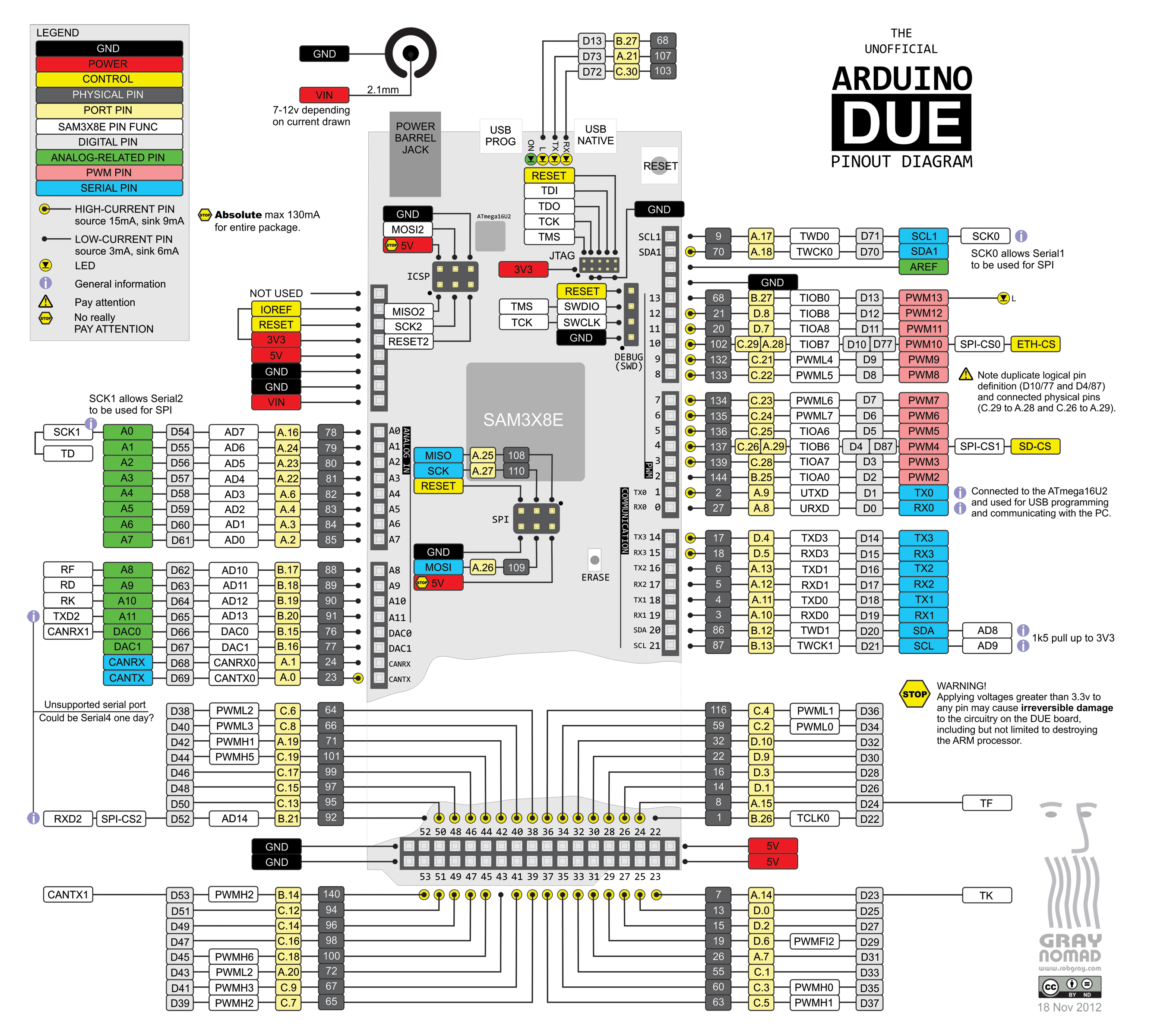 Arduino Mega 2560 Pin Diagram 2002 Chevy Trailblazer Factory Stereo Wiring Due Pinout 26662400 Pinterest