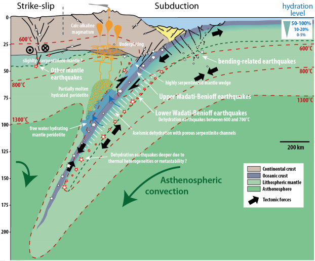 Schematic Representation Of A Subduction Zone Right And Fluorite A Striking Left System Where Earthquakes In The Ma Earth Science Geophysics Geology Rocks