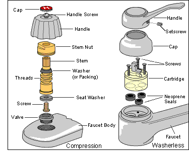 How A Compression Faucet Works Faucet Parts Faucet Leaking Faucet