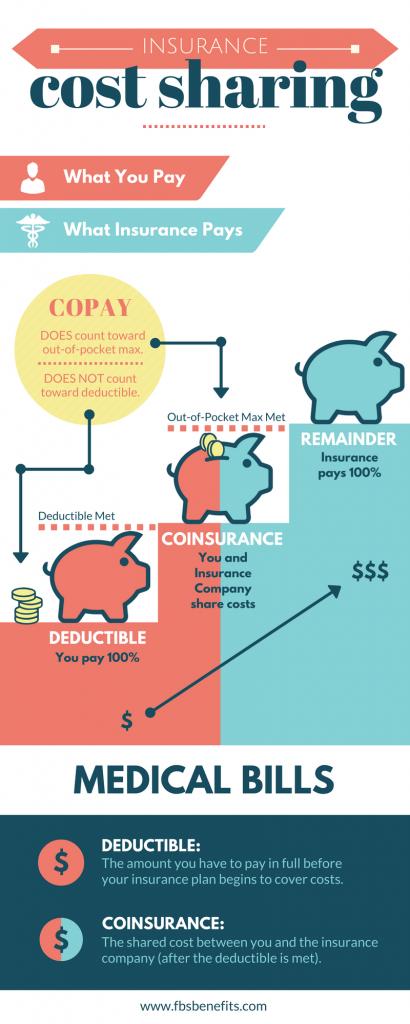 Benefits AZ What is a Deductible? Deduction, Benefit