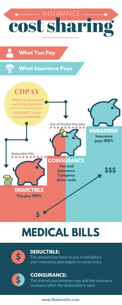 Benefits A-Z: What is a Deductible? | Deduction Benefit ...