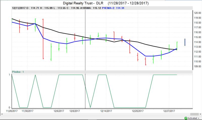 Dlr Stock Trading Dlr Stock Trading