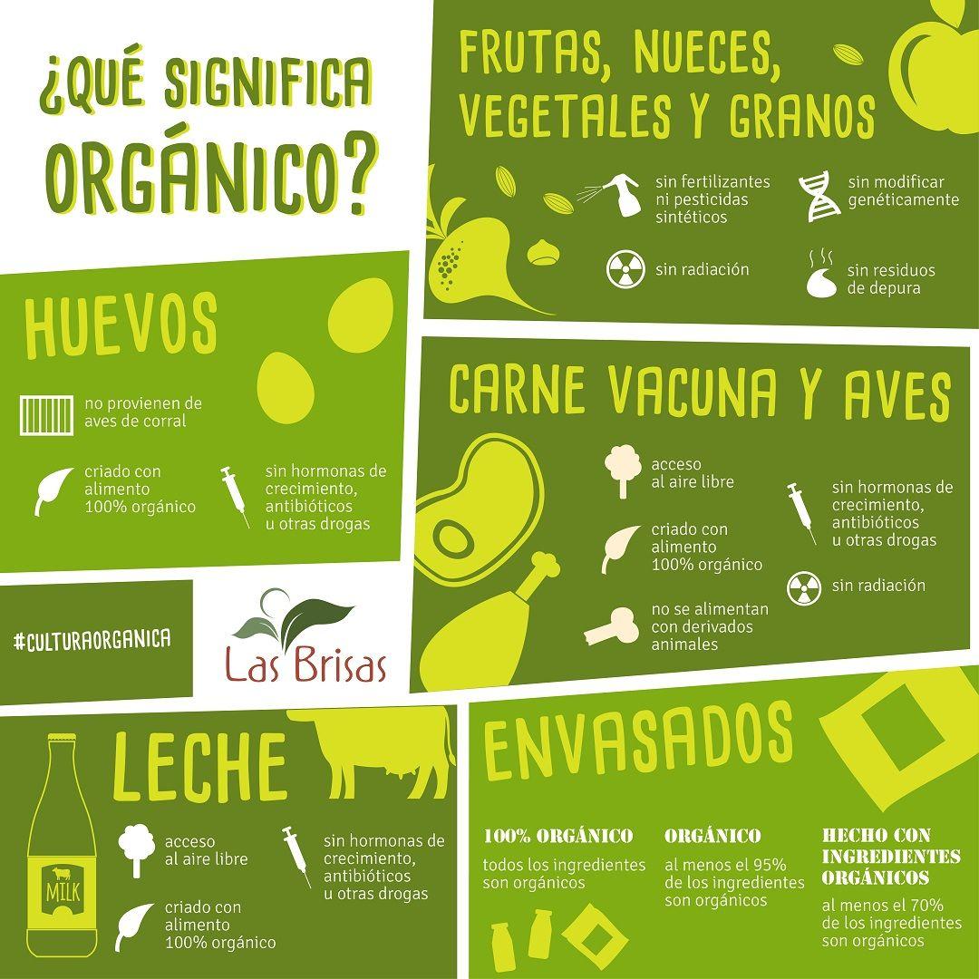 Que Significa Organico Lasbrisas Alimentos Organicos Sustentabilidad Vegetales