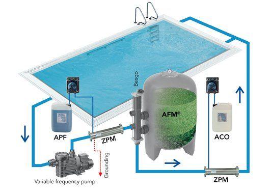 Die Methoden der Wasseraufbereitung Wasseraufbereitung