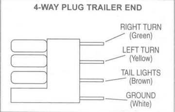collection 4 way trailer wiring diagram pictures diagrams rh pinterest com 4 plug trailer wire diagram 4 pin trailer plug wiring diagram