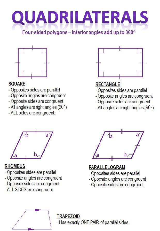 quadrilaterals summary- basics for gr.12 essentials | math ...