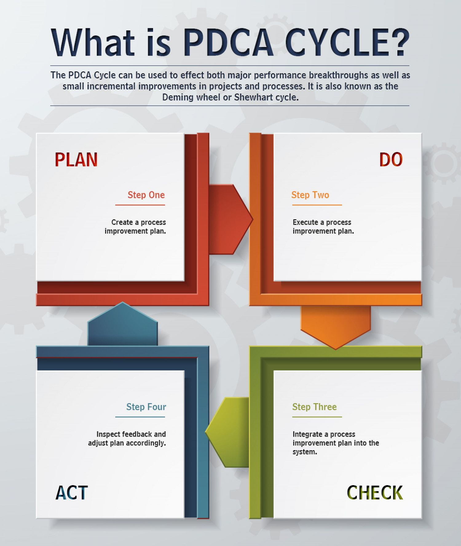 PlanDoCheckAct (PDCA) Visual.ly in 2020 How to plan