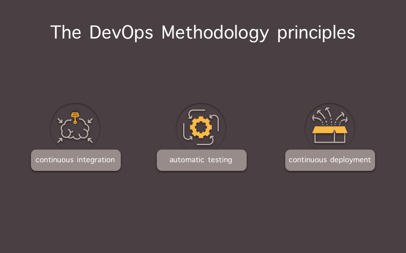 What Is Devops Approach And Why Does Your Team Need It Software Development Development Approach