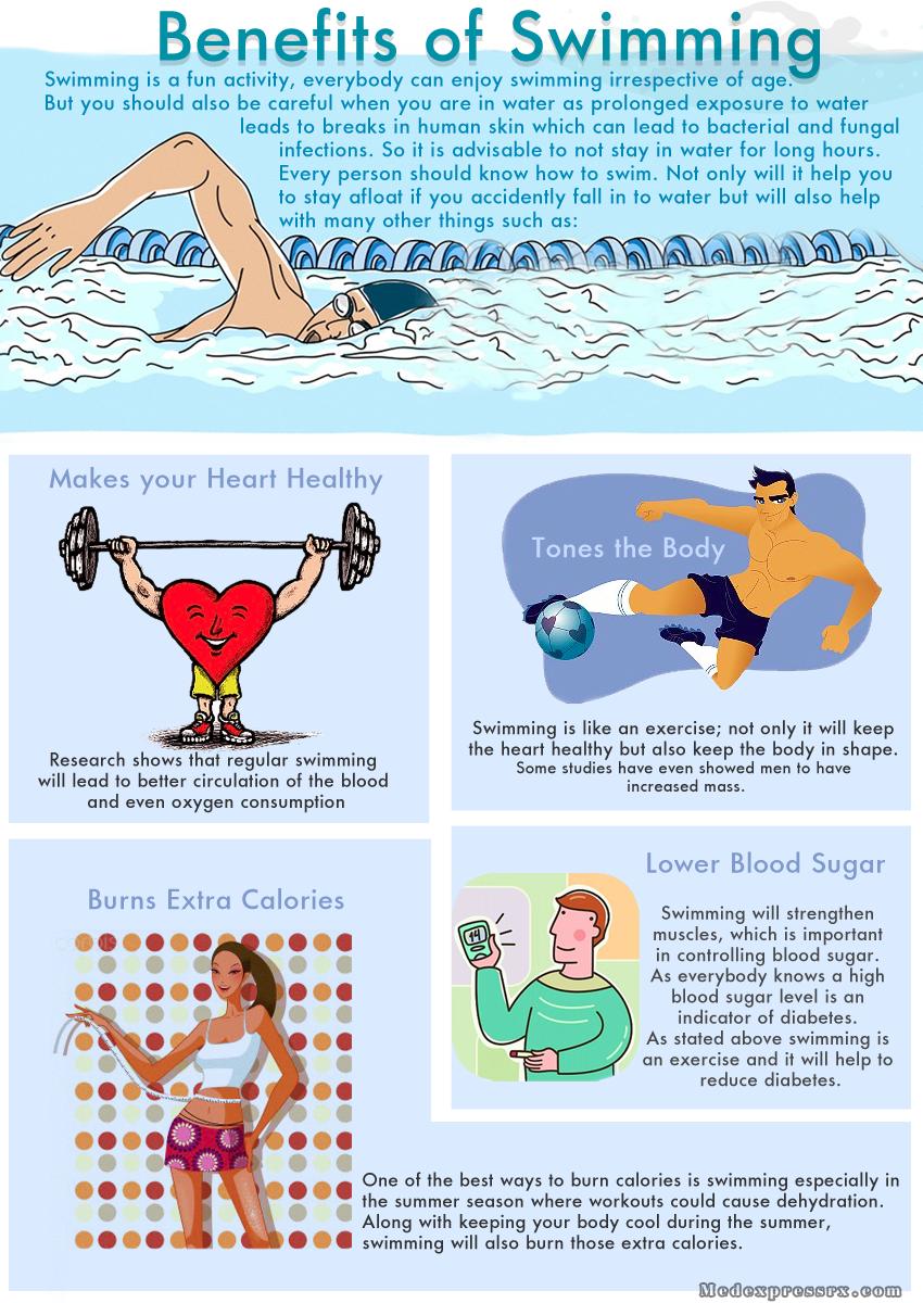 Benefits of Swimming   4 Better Health...   Swimming ...