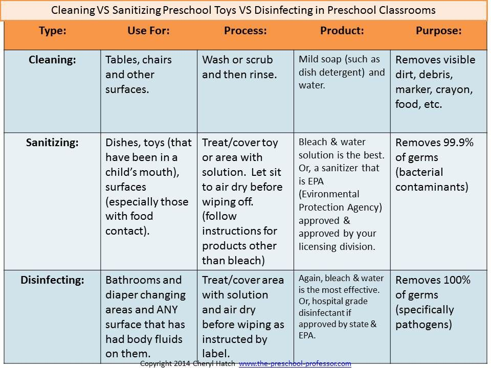 Cleaning VS Disinfecting VS Sanitizing Preschool Toys by The - risk assessment checklist template