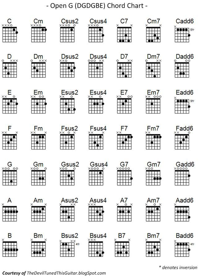 The Devil Tuned this Guitar: Open G Chord Chart | Guitar instruction ...