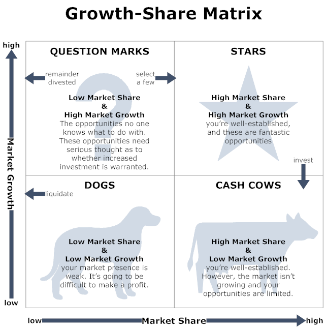 Image result for boston consulting group growth share matrix