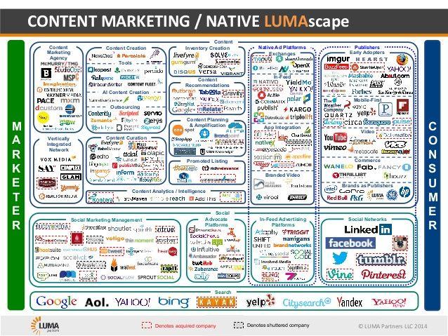 CONTENT MARKETING / NATIVE LUMAscape by Terence Kawaja via slideshare