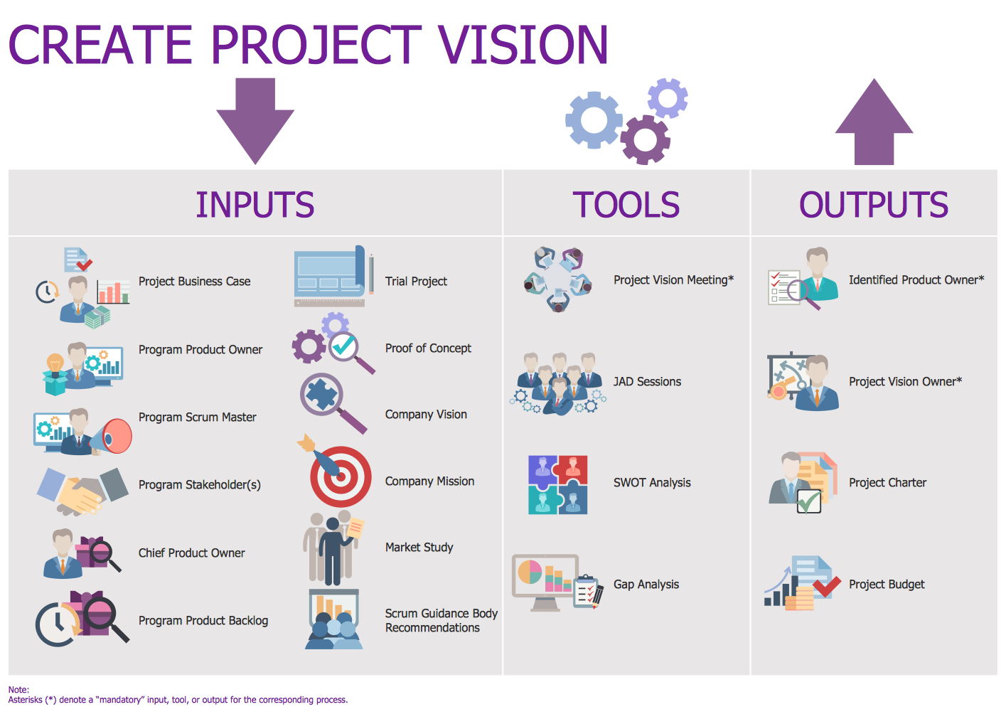 Create Project Vision This Diagram Was Created In Conceptdraw