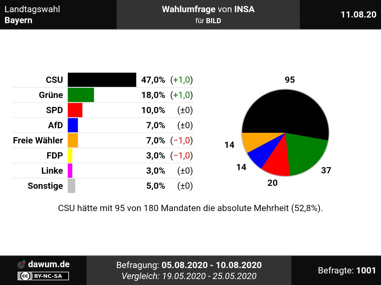 Insa Umfrage Bayern