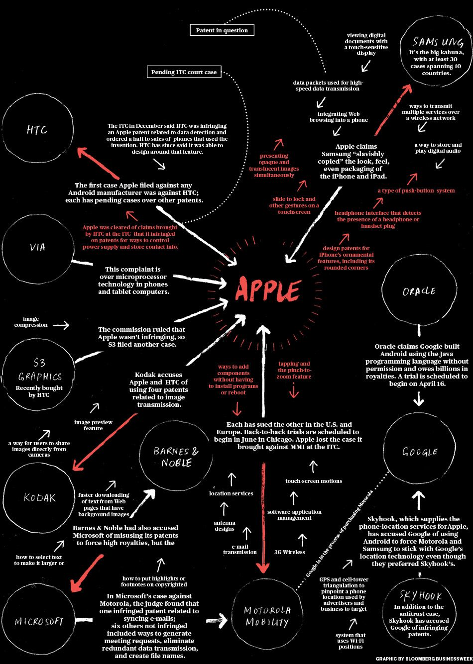 World Patent War War Steve Jobs Infographic
