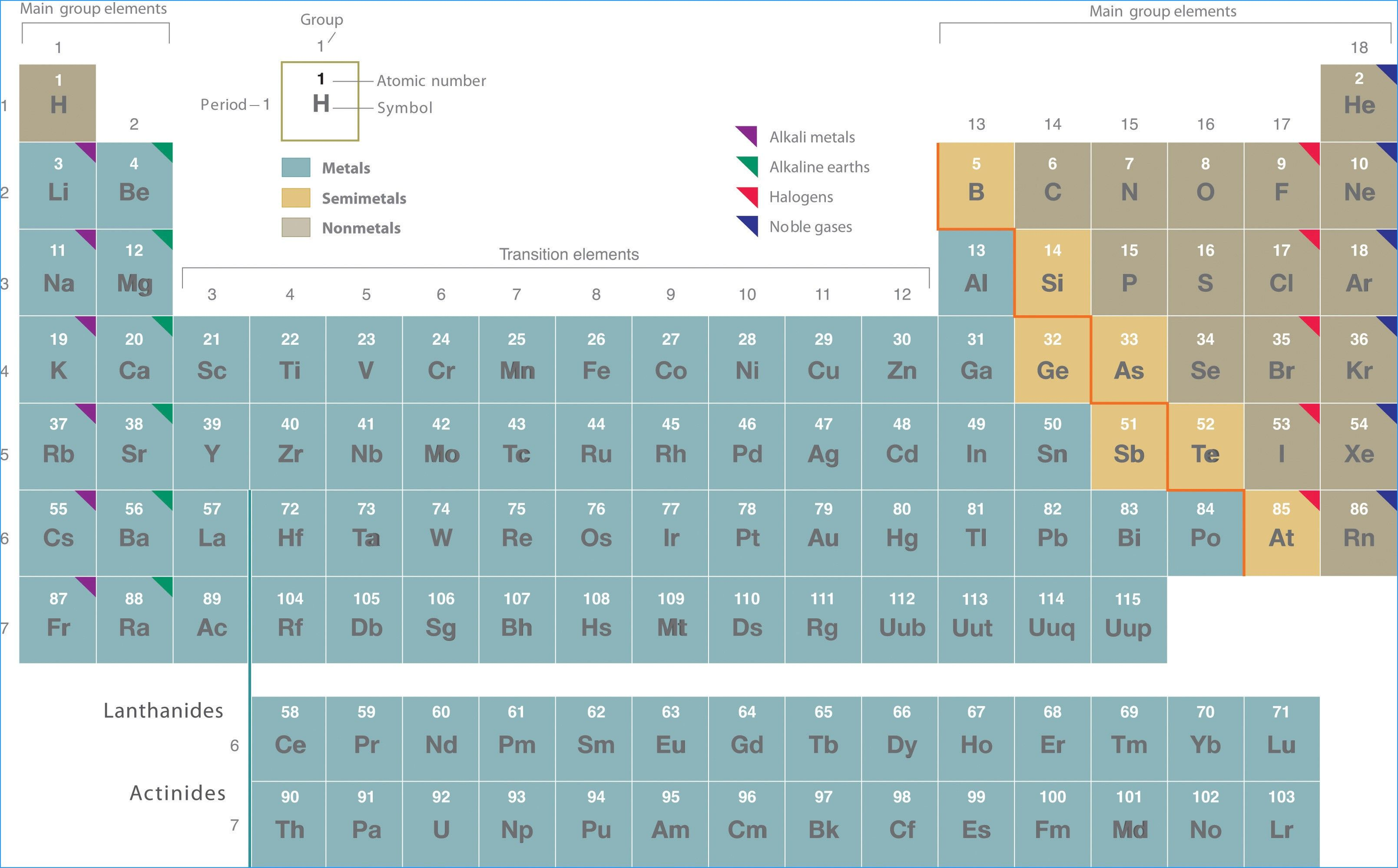 New Periodic Table Groups Elements With Images