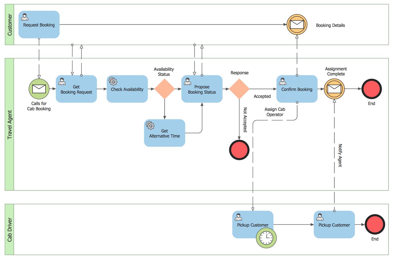 43 Clever Business Process Diagram Ideas