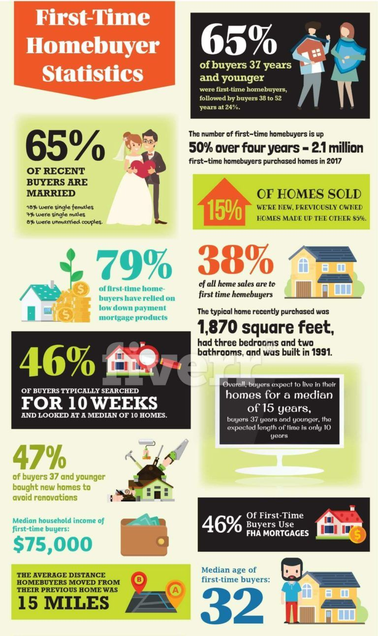 First Time Home Buyer Loans How To Qualify The Lenders Network First Time Home Buyers Buying First Home Home Buying