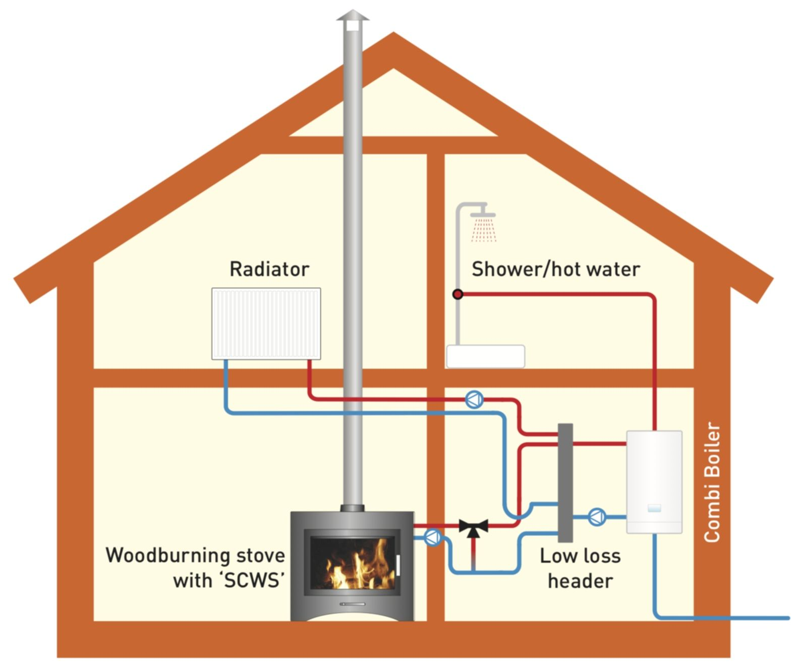 medium resolution of log burning stove central heating yahoo image search results