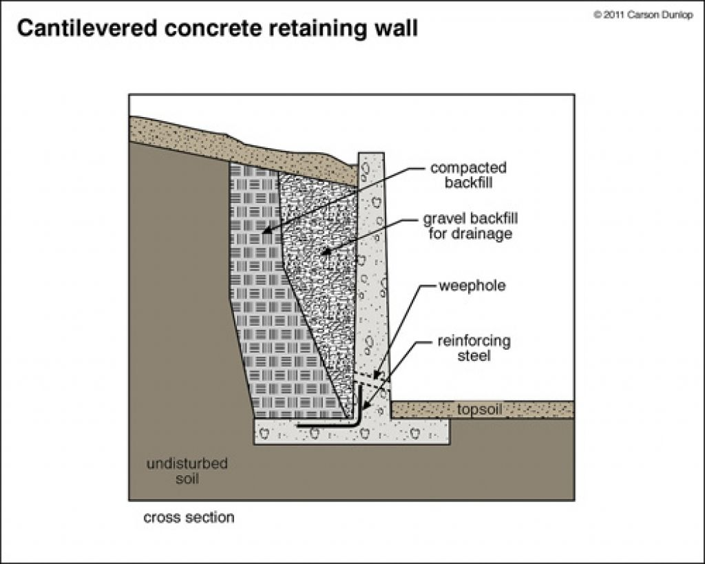Marvelous Design Concrete Retaining Wall Concrete Retaining Walls Design Cool Design  Of A Retaining Wall