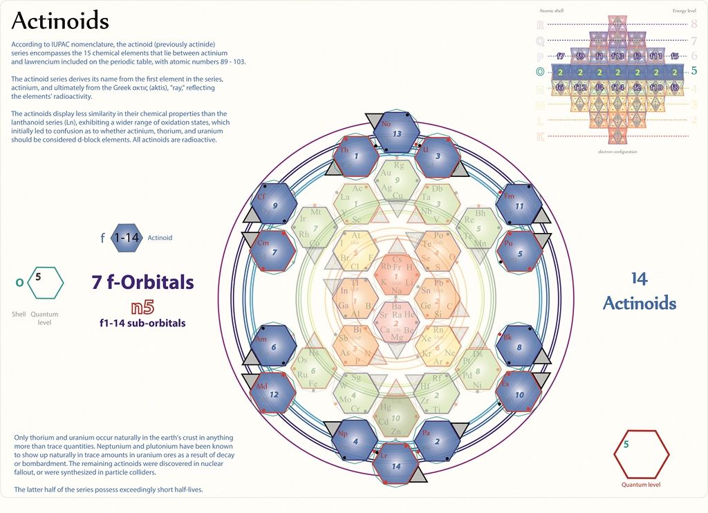 QC 51 - Elemental Atoms The final, correct quantum model of - new periodic table energy level electrons