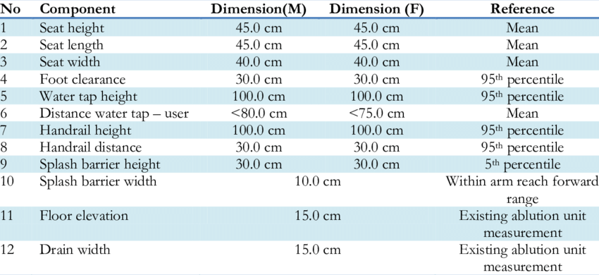 Proposed New Ablution Unit Dimension Download Table The Unit Dimensions Workstations Design