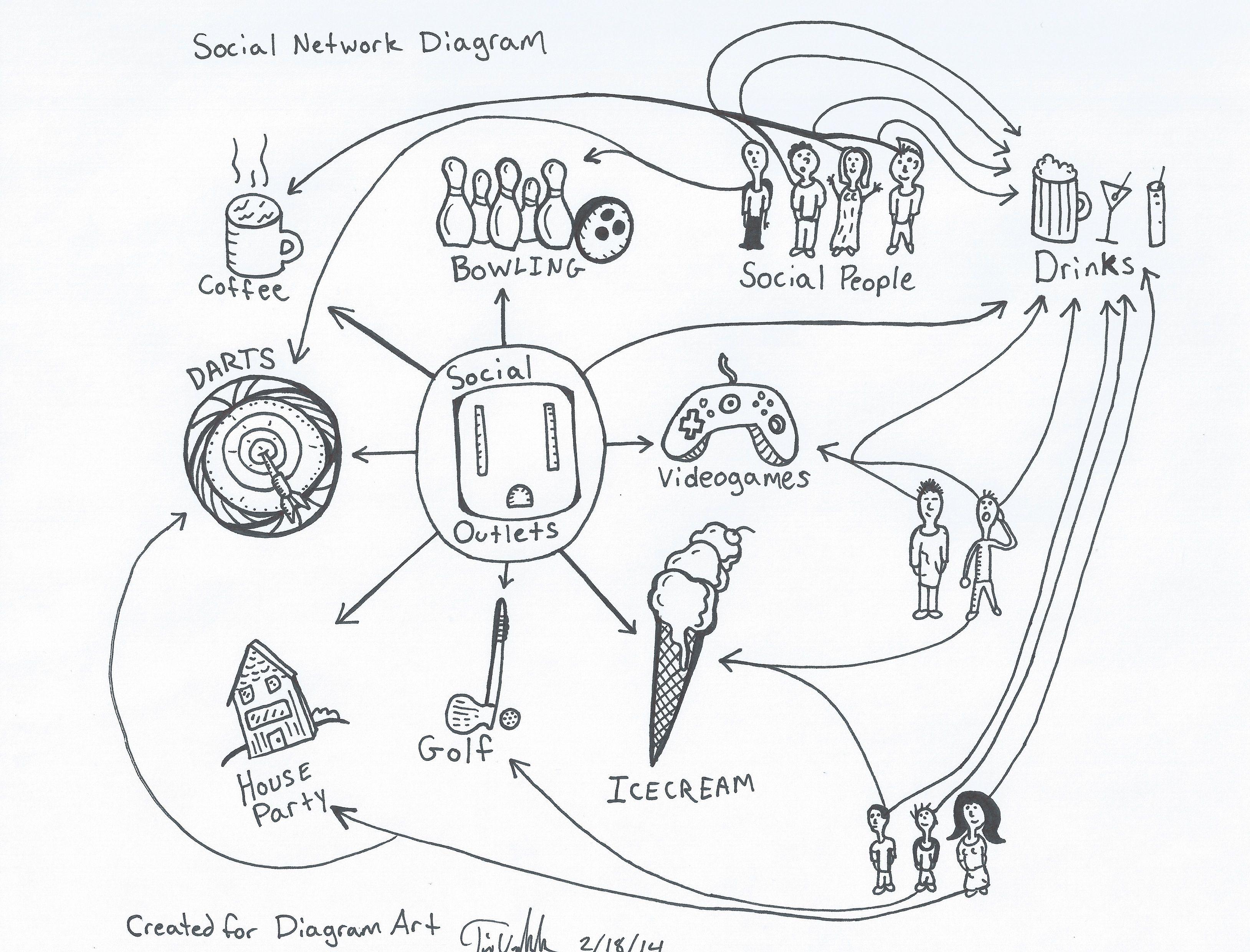 social network diagram diagram ics pinterest diagram Network Design Architecture social network diagram social networks diagram social media