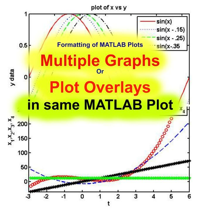 Multiple Graphs Or Plot Overlays In Same Matlab Plot Matlab For