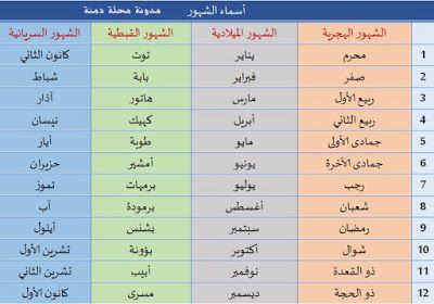 مدونة محلة دمنة أسماء الشهور بترتيبها Periodic Table Ancient Egypt Blog Posts
