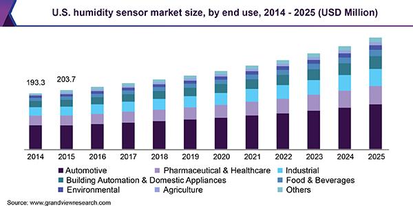 Global Humidity Sensors Market Size Worth 1 5 Billion Key Players Share Trend Segmentation And F Segmentation Waste Management Services Developed Economy