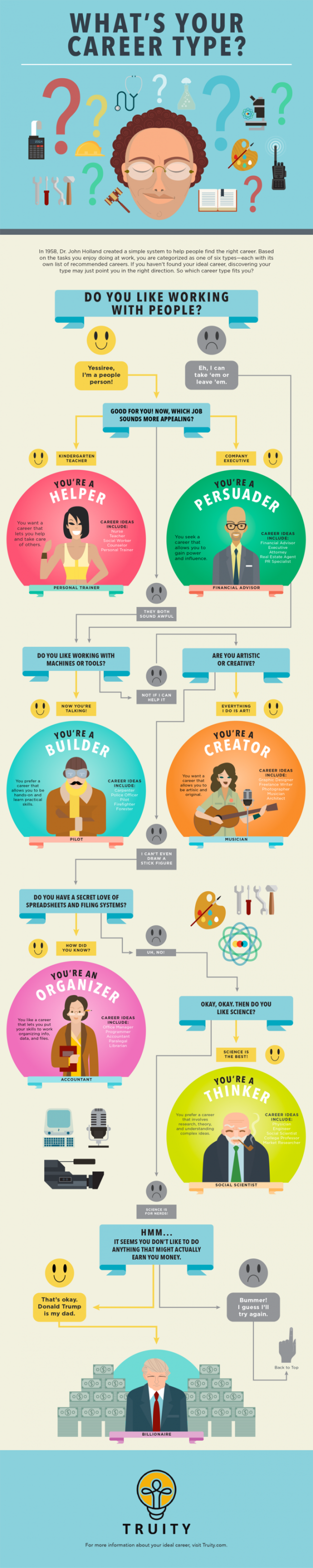 This Flowchart Helps You Find Your Career Personality Type Career Choices Career Exploration Career Planning