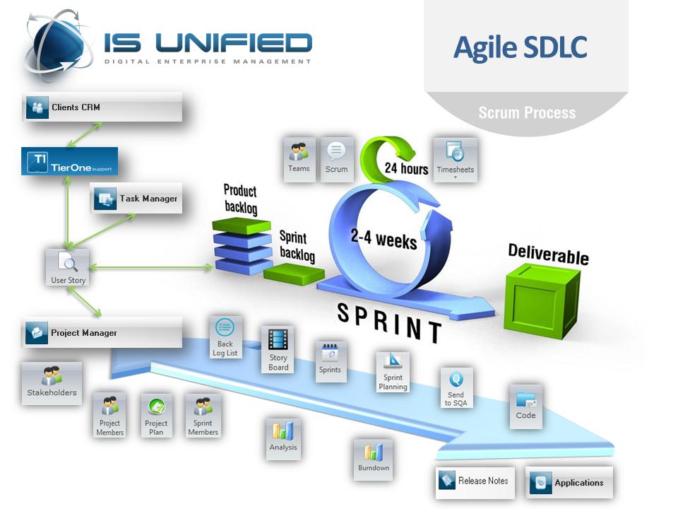 prince2 process model diagram pdf