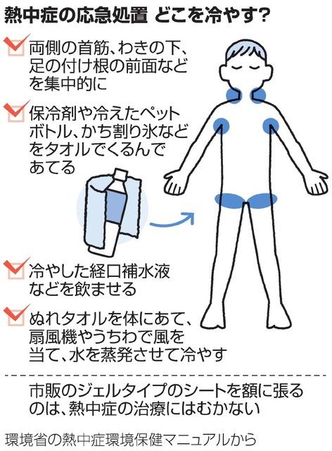 熱中症 水分補給し防いで 汁物 野菜 果物 食事も重要 朝日新聞デジタル 画像あり 朝日 新聞 デジタル 果物 熱中症