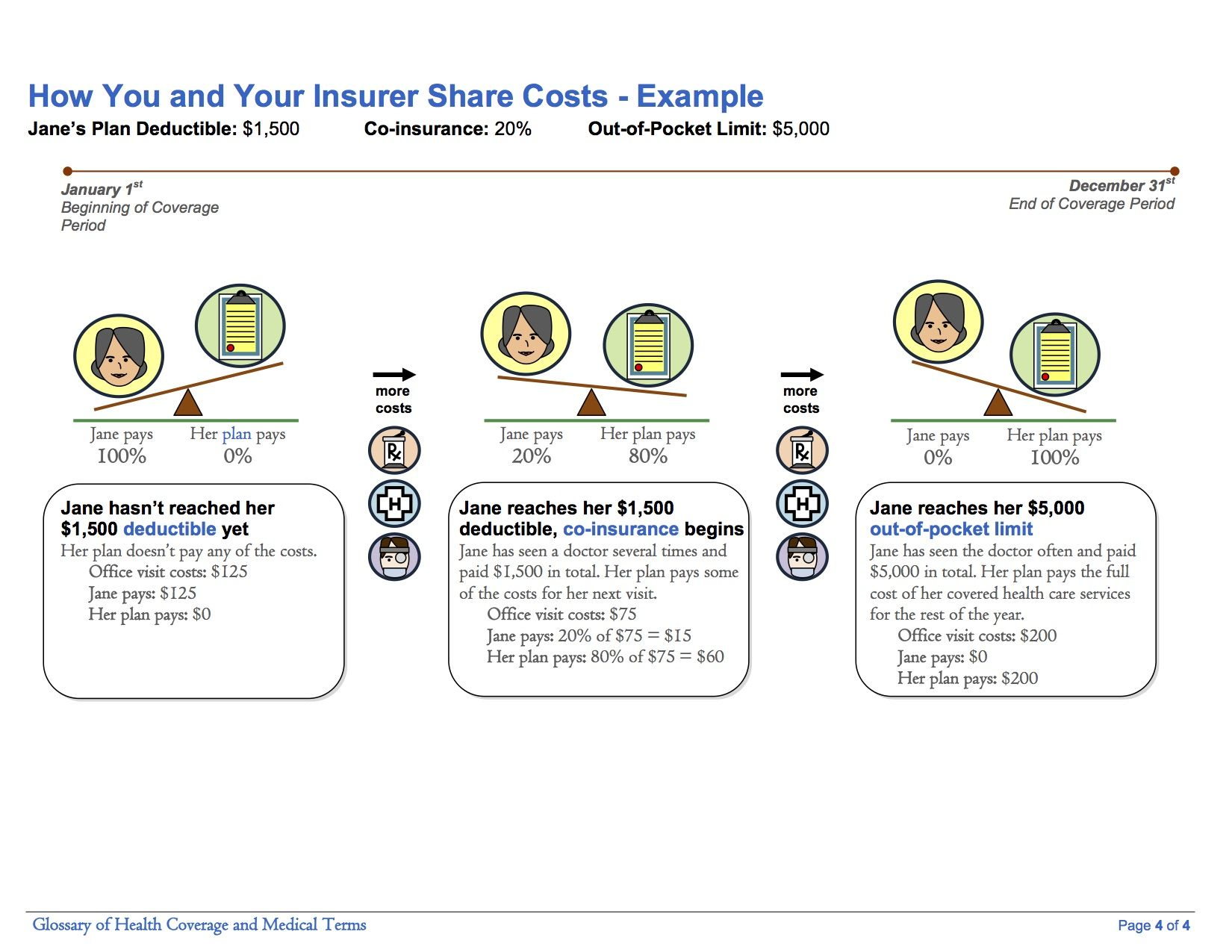 How You And Your Insurer Share Costs Example Co Insurance