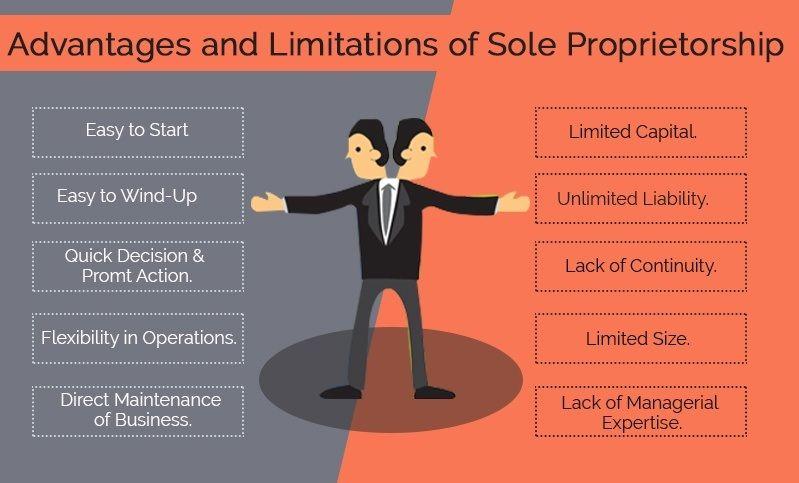 what is proprietorship and partnership