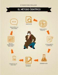 El Metodo Cientifico En 8 Pasos Albaciencia Metodo Cientifico Metodos De Investigacion Metodologia De La Investigacion