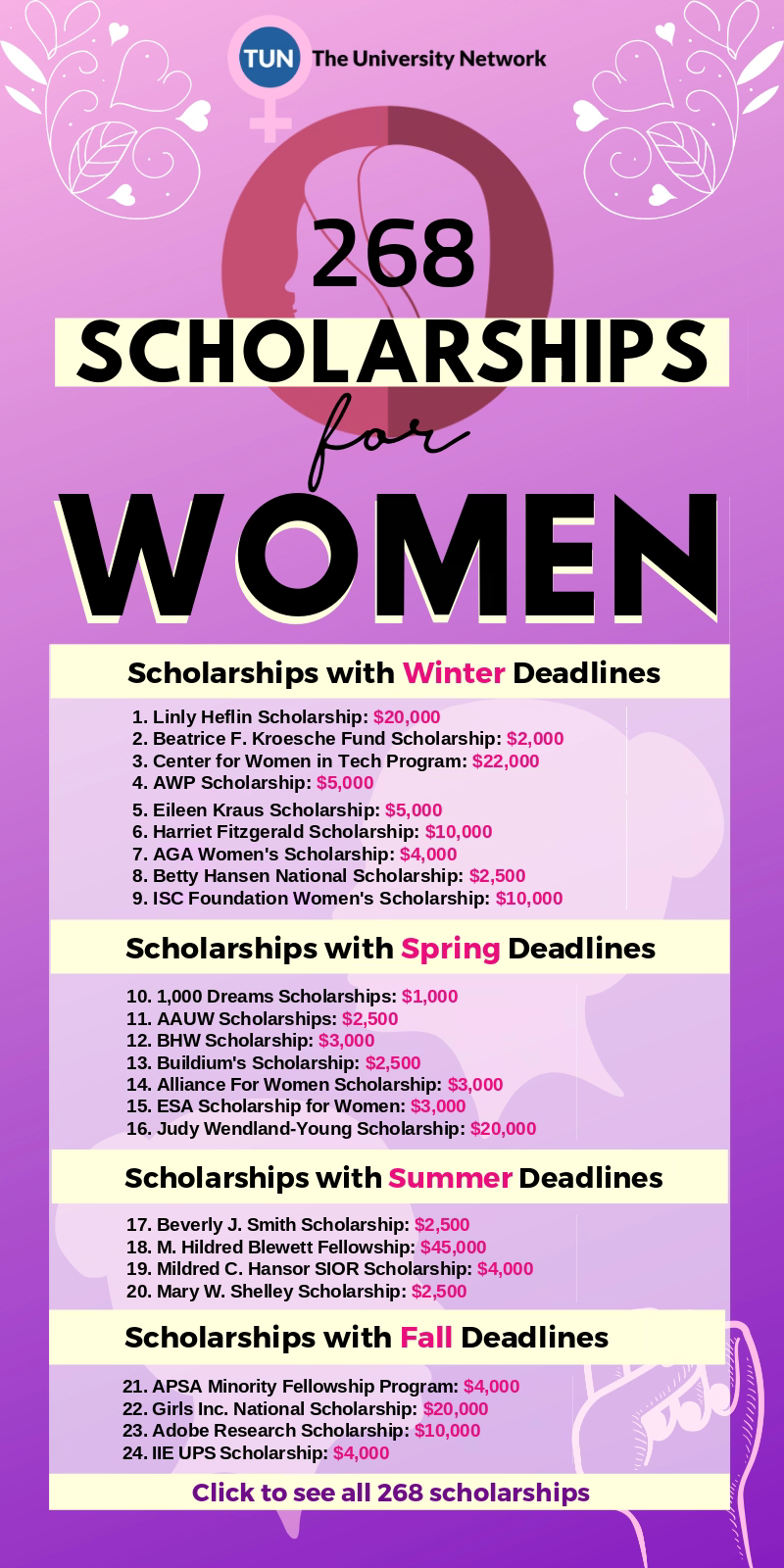 Scholarships For Women - Student scholarships, Scholarships for college students, Nursing scholarships, High school scholarships, School scholarship, Scholarships - Here's a list of selected Scholarships For Women listed on The University Network