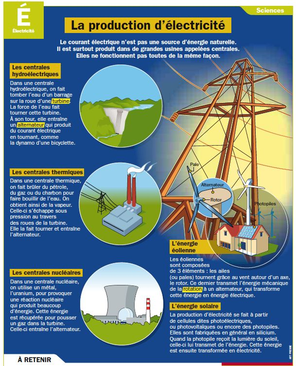 Epingle Sur Geo180 Energies Transition Independance Energet
