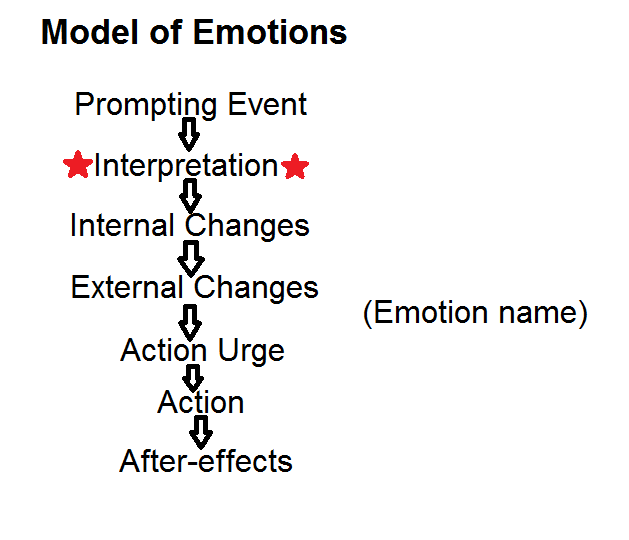 Protected Blog Log In Emotional Regulation Dialectical Behavior Therapy Dbt Skills