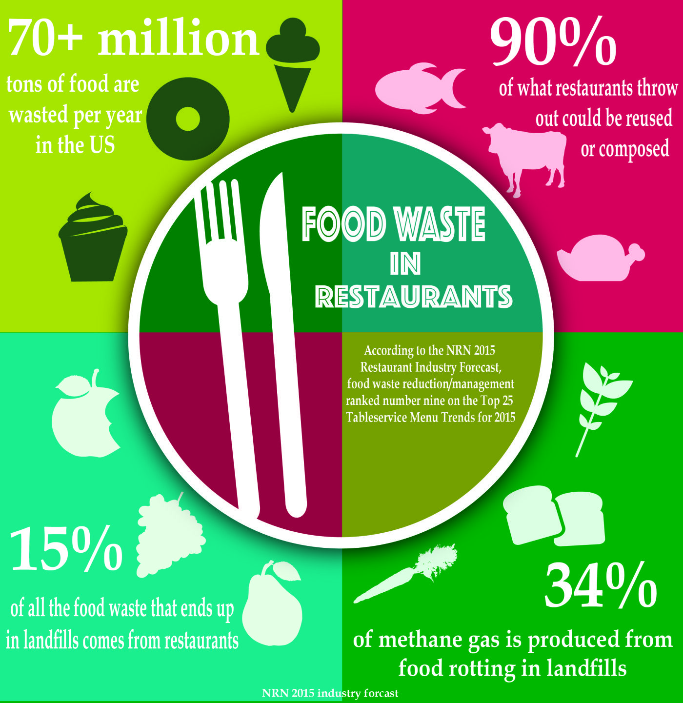 Food Waste Infographic #Business #Restaurant #Management