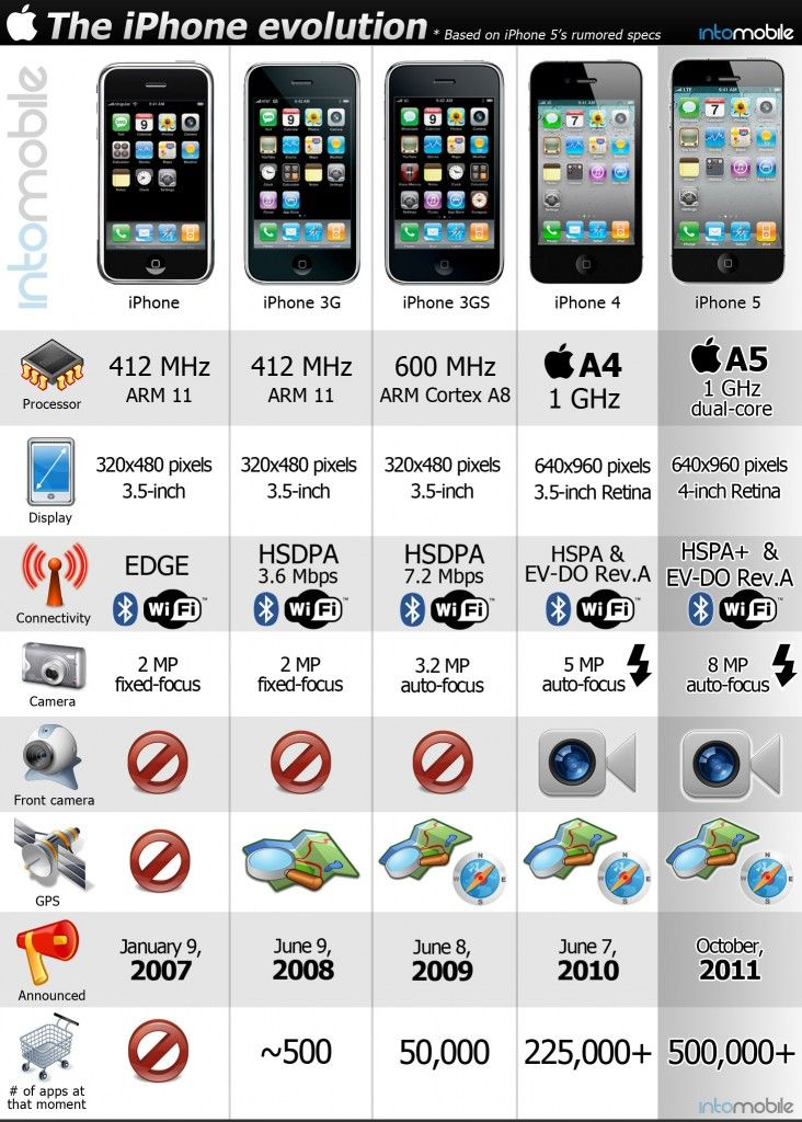 Nice The IPhone Evolution 5 Announced