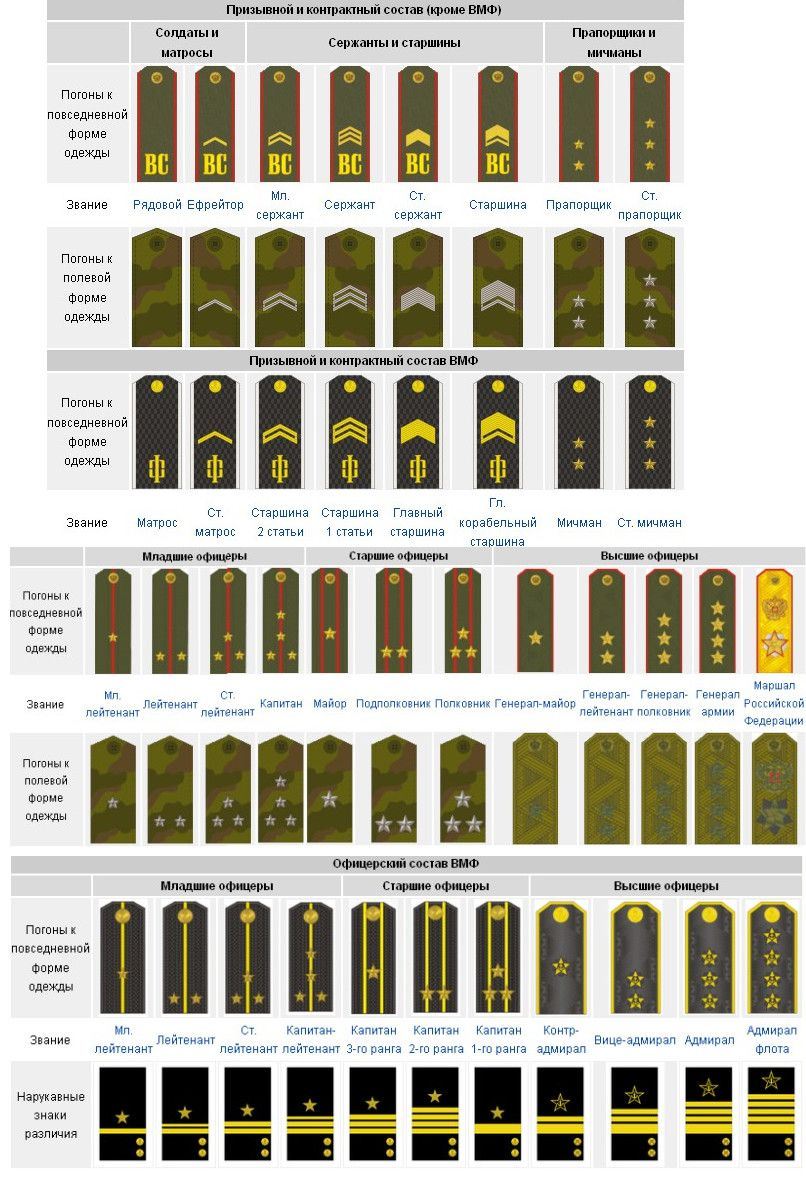 All military ranks of the Russian army