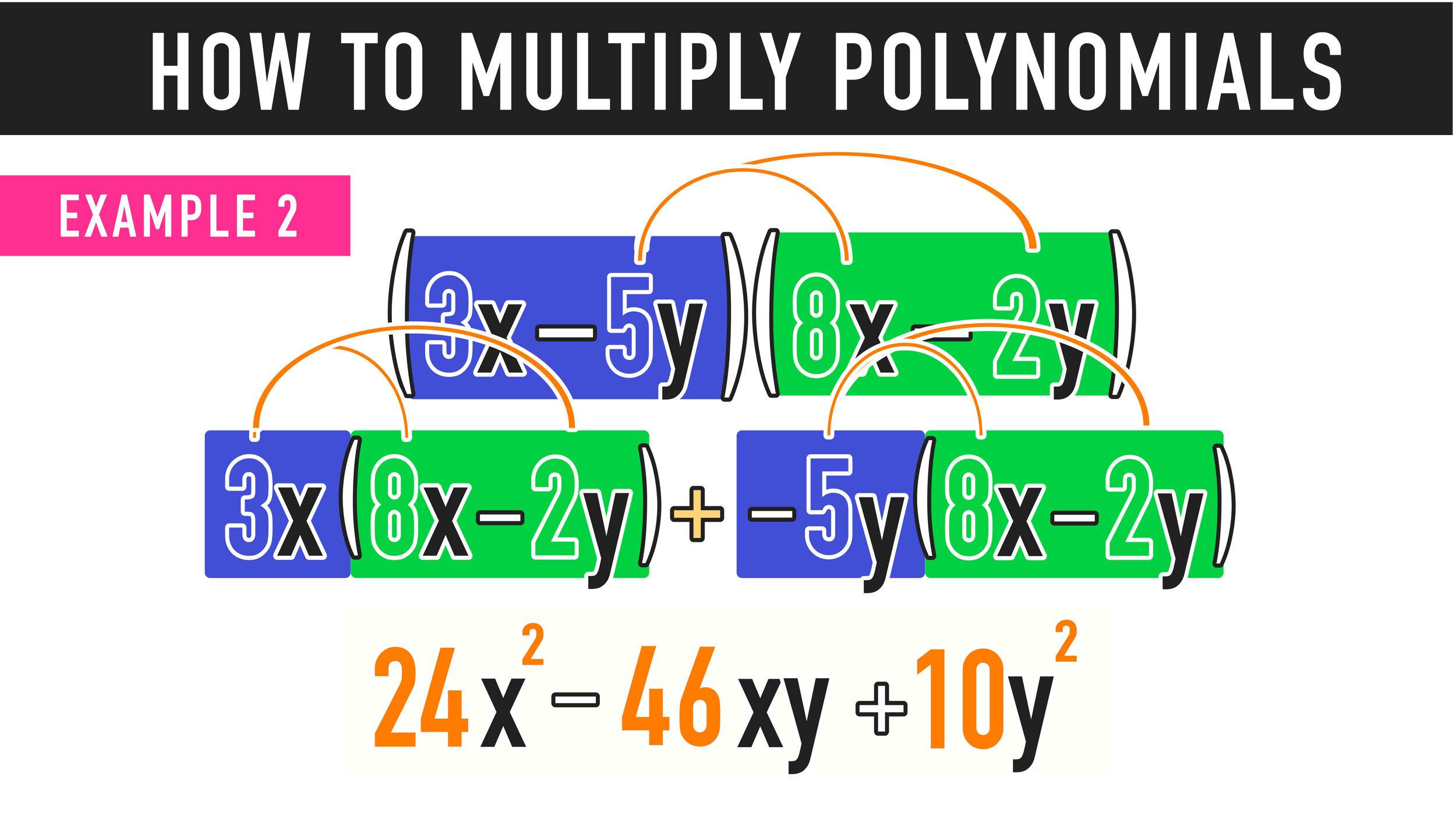 Multiplying Polynomials The Complete Guide Mashup Math In 2020 Math Polynomials Math Blog