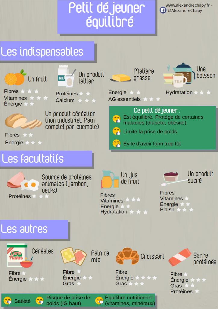 Image du tableau F o o d de Cyrine   Petit dejeuner