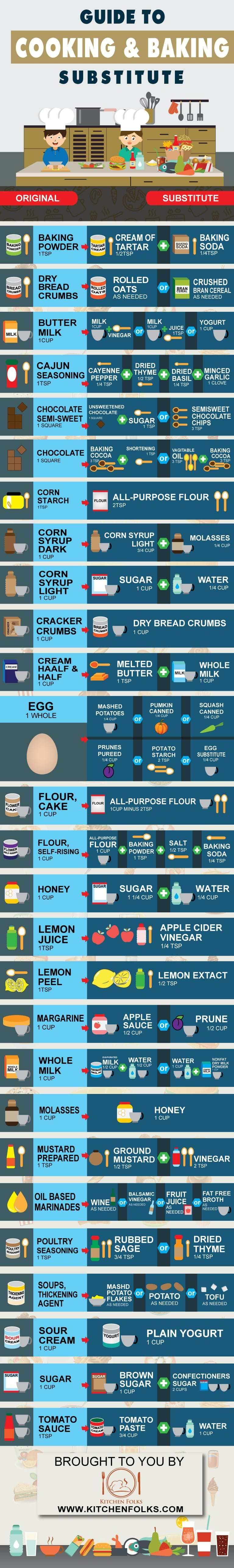 Guide to Cooking & Baking Substitute [Infographic]   Cuisine, Food ...